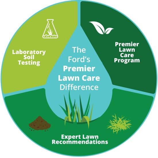 Ford's Premier Approach to a Beautiful and Healthy Lawn